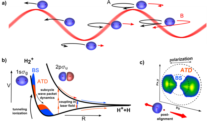 Attosecond Dynamics In Molecules And Atoms Probing Molecular Dynamics By Laser Induced Backscattering Holography Attoscience Ca